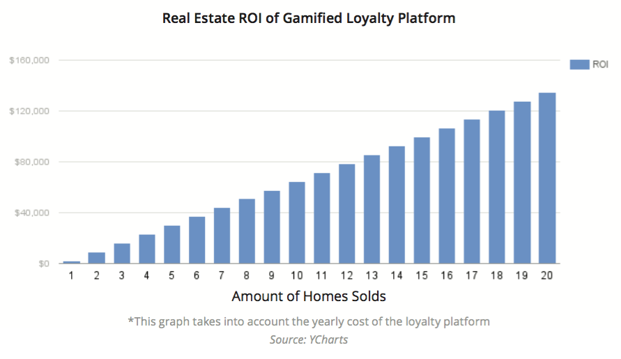 Real Estate Gamification Loyalty